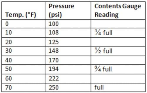 full acetylene pressure readings in various temperatures